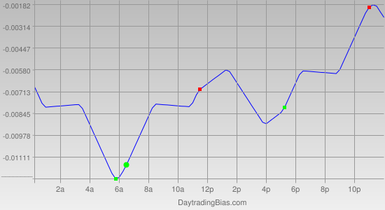 Intraday Cycle Projection (GBPUSD) 2011-04-28