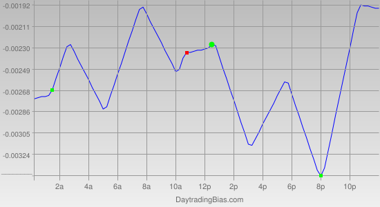 Intraday Cycle Projection (EURGBP) 2012-05-04