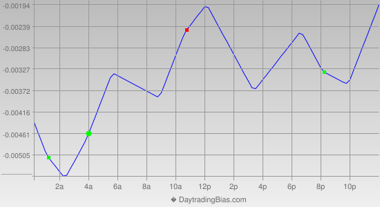 Intraday Cycle Projection (USDCHF) 2013-01-04