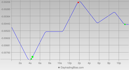 Intraday Cycle Projection (GBPCHF) 2013-10-08