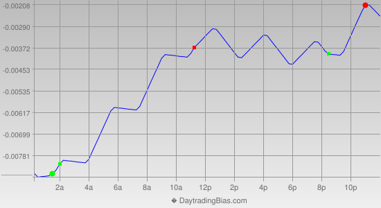 Intraday Cycle Projection (GBPUSD) 2013-10-14