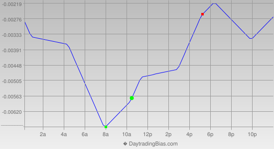 Intraday Cycle Projection (GBPUSD) 2012-09-03