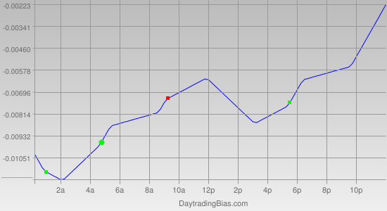 Intraday Cycle Projection (EURAUD) 2011-04-05