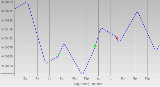 Intraday Cycle Projection (EURCAD) 2011-09-05