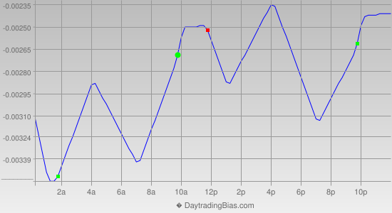Intraday Cycle Projection (EURCHF) 2019-04-30