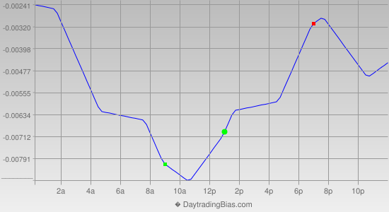 Intraday Cycle Projection (GBPUSD) 2012-08-14