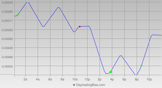 Intraday Cycle Projection (EURCHF) 2013-06-28