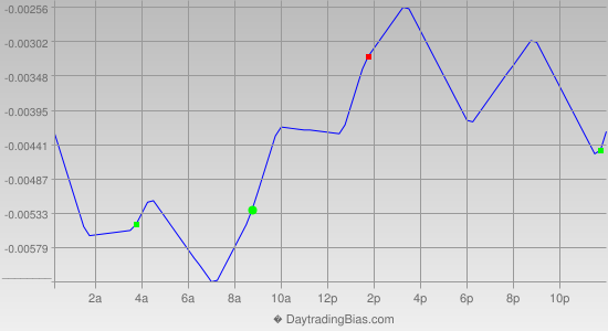 Intraday Cycle Projection (USDCAD) 2014-01-20