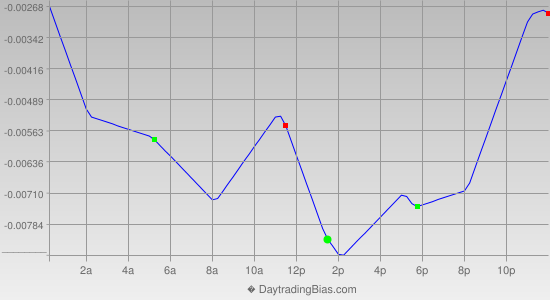 Intraday Cycle Projection (GBPCHF) 2014-01-01