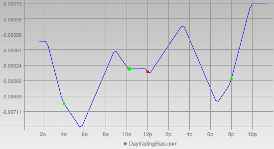Intraday Cycle Projection (GBPCHF) 2019-09-06