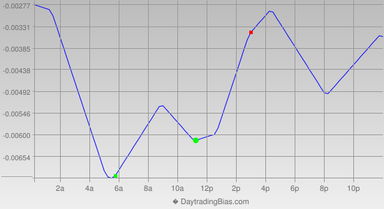 Intraday Cycle Projection (EURAUD) 2012-07-26