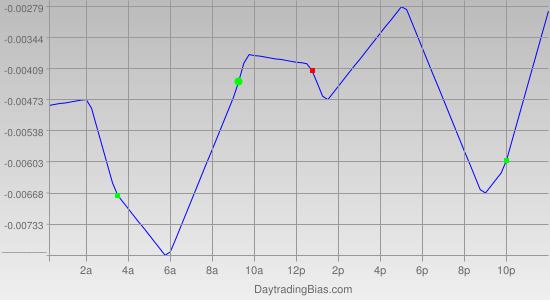Intraday Cycle Projection (GBPUSD) 2011-07-14