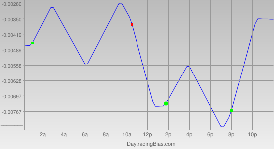 Intraday Cycle Projection (EURUSD) 2012-01-30