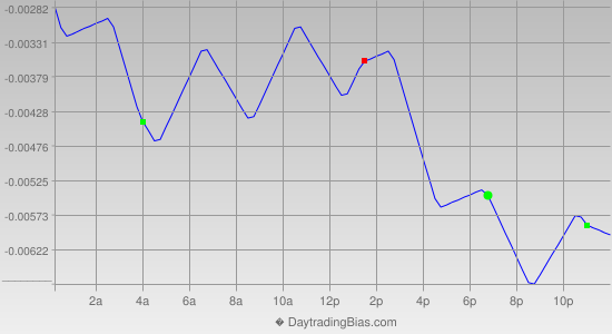 Intraday Cycle Projection (GBPCHF) 2012-08-30