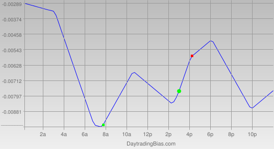 Intraday Cycle Projection (EURCAD) 2011-07-15