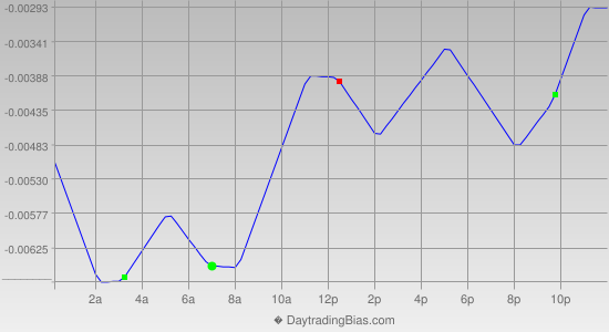 Intraday Cycle Projection (USDCHF) 2013-07-08