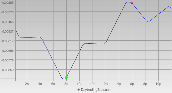 Intraday Cycle Projection (GBPCHF) 2015-01-14