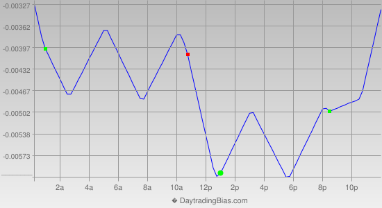 Intraday Cycle Projection (GBPCHF) 2013-11-28