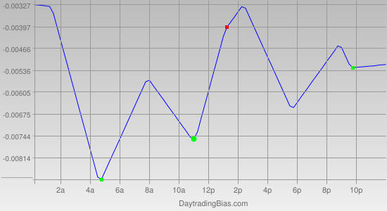 Intraday Cycle Projection (EURAUD) 2011-11-22