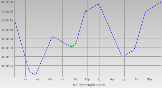 Intraday Cycle Projection (GBPCHF) 2014-06-20