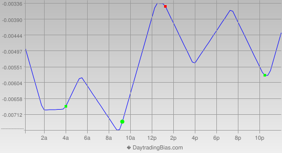 Intraday Cycle Projection (GBPUSD) 2012-07-20