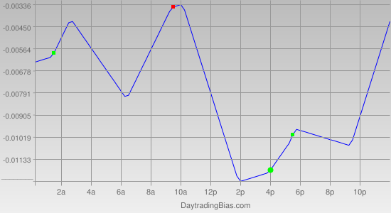 Intraday Cycle Projection (GBPUSD) 2011-10-10