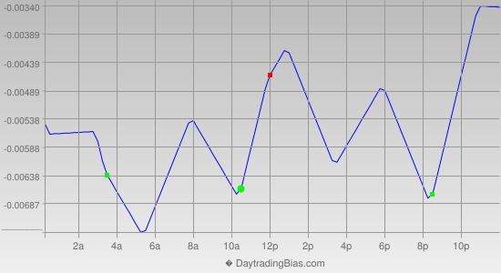 Intraday Cycle Projection (GBPUSD) 2013-12-19