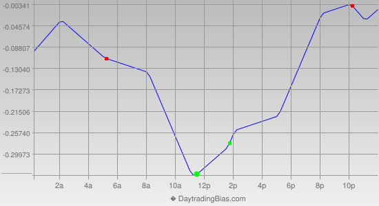 Intraday Cycle Projection (USDJPY) 2013-10-29