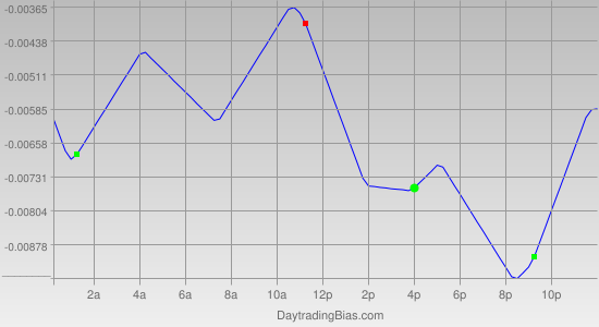 Intraday Cycle Projection (GBPUSD) 2011-07-26
