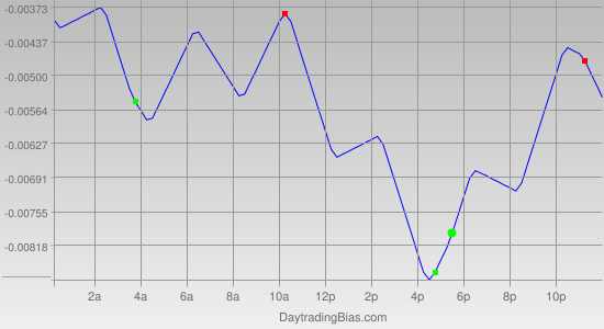 Intraday Cycle Projection (USDCHF) 2011-04-20