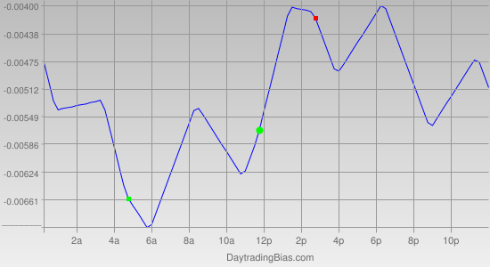 Intraday Cycle Projection (USDCAD) 2011-04-22