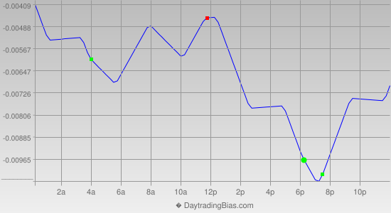 Intraday Cycle Projection (AUDUSD) 2014-10-07