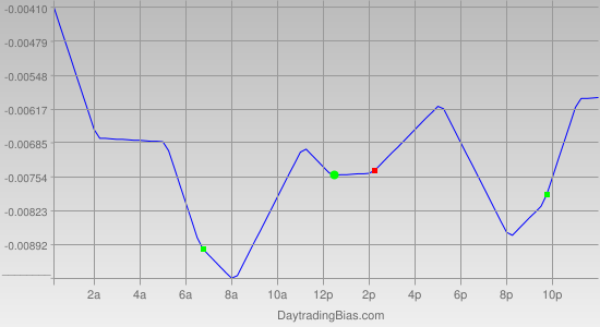 Intraday Cycle Projection (EURAUD) 2012-05-08