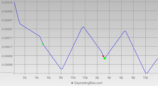 Intraday Cycle Projection (GBPUSD) 2013-12-04