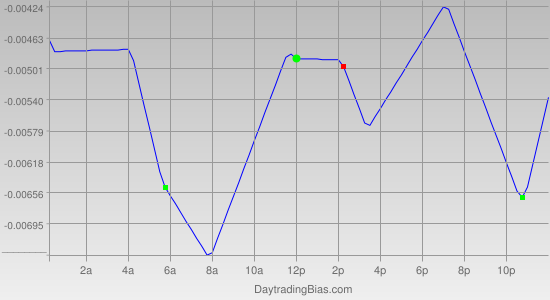 Intraday Cycle Projection (EURCHF) 2011-10-26