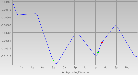 Intraday Cycle Projection (GBPUSD) 2013-06-25