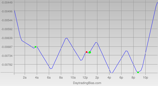 Intraday Cycle Projection (AUDUSD) 2011-05-26