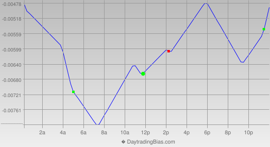 Intraday Cycle Projection (GBPCHF) 2012-06-27