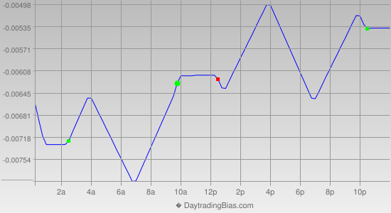 Intraday Cycle Projection (EURAUD) 2014-06-02