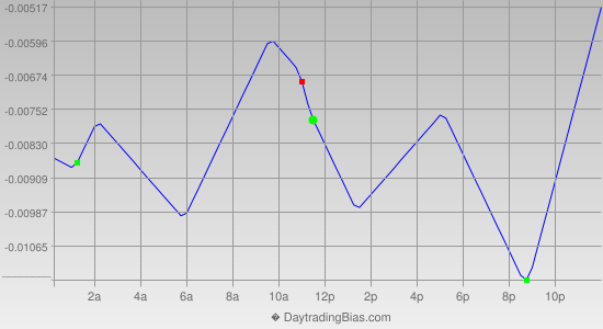 Intraday Cycle Projection (GBPCHF) 2015-09-01