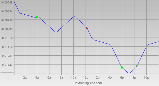 Intraday Cycle Projection (GBPUSD) 2011-09-05