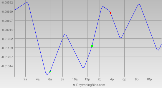 Intraday Cycle Projection (GBPCHF) 2015-05-11