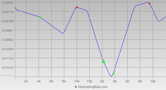 Intraday Cycle Projection (GBPCHF) 2015-10-05