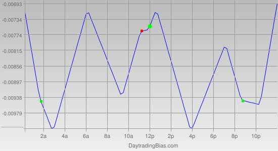 Intraday Cycle Projection (GBPUSD) 2011-06-14