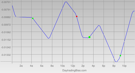 Intraday Cycle Projection (EURUSD) 2011-07-13