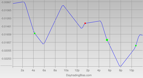 Intraday Cycle Projection (EURCHF) 2011-09-09