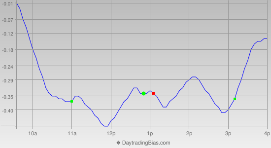 Intraday Cycle Projection (QQQ) 2012-10-11