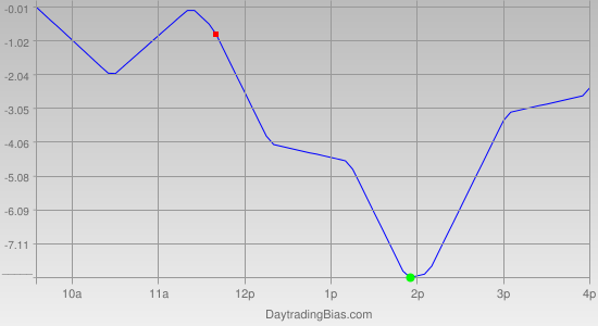 Intraday Cycle Projection (RU2K) 2011-07-11