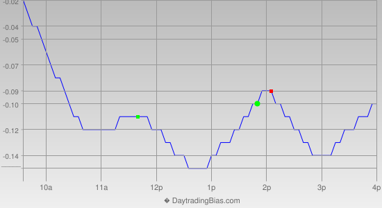 Intraday Cycle Projection (SLV) 2014-09-16
