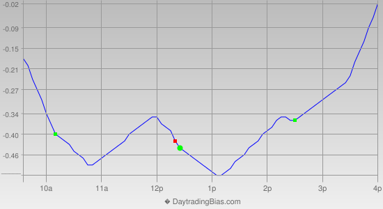 Intraday Cycle Projection (DIA) 2012-08-20